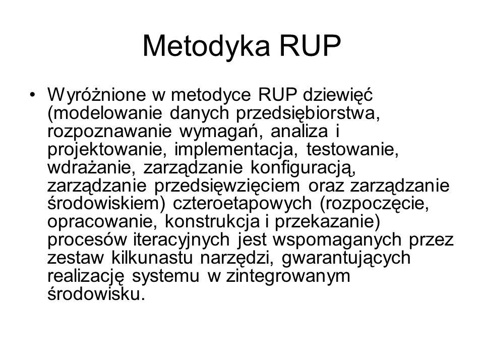 Metodyka RUP Wyróżnione w metodyce RUP dziewięć (modelowanie danych przedsiębiorstwa, rozpoznawanie wymagań, analiza i projektowanie, implementacja, t