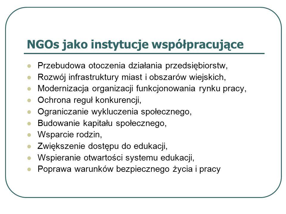 NGOs jako instytucje współpracujące Przebudowa otoczenia działania przedsiębiorstw, Rozwój infrastruktury miast i obszarów wiejskich, Modernizacja org