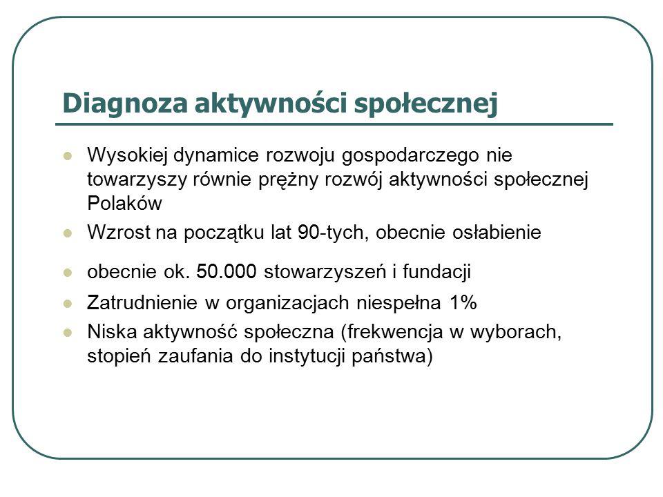 Diagnoza aktywności społecznej Wysokiej dynamice rozwoju gospodarczego nie towarzyszy równie prężny rozwój aktywności społecznej Polaków Wzrost na początku lat 90-tych, obecnie osłabienie obecnie ok.
