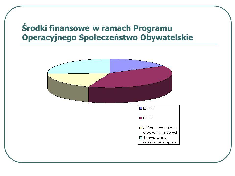 Środki finansowe w ramach Programu Operacyjnego Społeczeństwo Obywatelskie