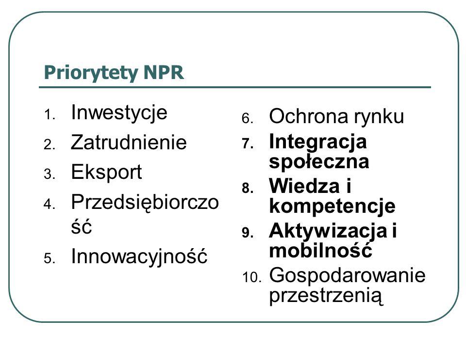 Priorytety NPR 1. Inwestycje 2. Zatrudnienie 3. Eksport 4. Przedsiębiorczo ść 5. Innowacyjność 6. Ochrona rynku 7. Integracja społeczna 8. Wiedza i ko