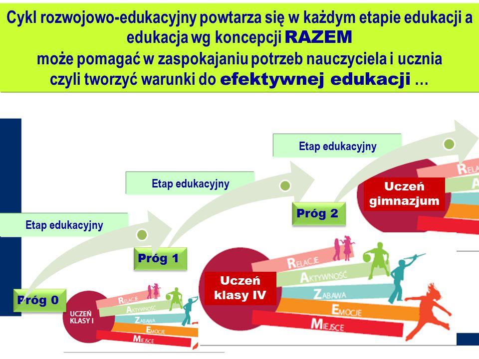 Uczeń gimnazjum Etap edukacyjny Próg 1 Próg 2 Etap edukacyjny Próg 0 Cykl rozwojowo-edukacyjny powtarza się w każdym etapie edukacji a edukacja wg kon
