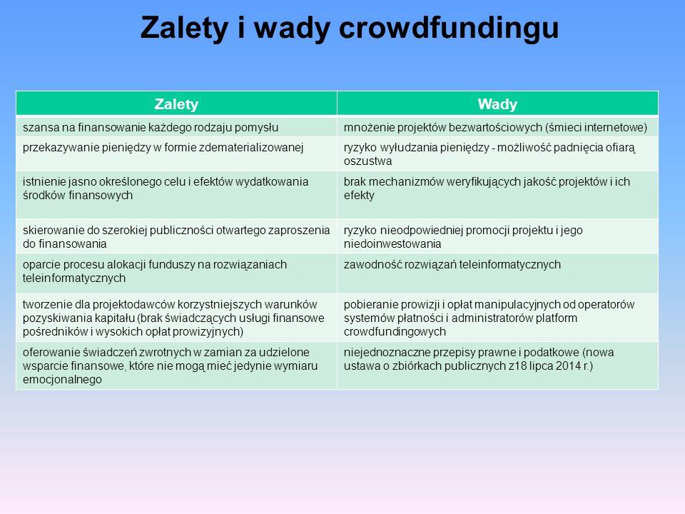 Zalety i wady crowdfundingu ZaletyWady szansa na finansowanie każdego rodzaju pomysłumnożenie projektów bezwartościowych (śmieci internetowe) przekazy