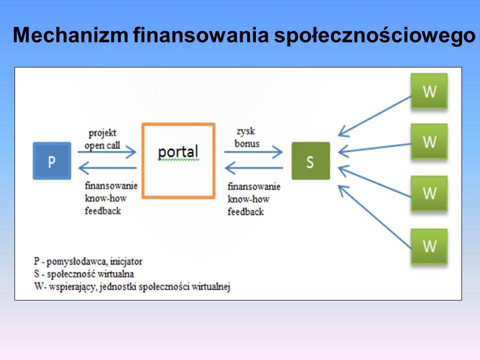 Zalety i wady crowdfundingu ZaletyWady szansa na finansowanie każdego rodzaju pomysłumnożenie projektów bezwartościowych (śmieci internetowe) przekazywanie pieniędzy w formie zdematerializowanejryzyko wyłudzania pieniędzy - możliwość padnięcia ofiarą oszustwa istnienie jasno określonego celu i efektów wydatkowania środków finansowych brak mechanizmów weryfikujących jakość projektów i ich efekty skierowanie do szerokiej publiczności otwartego zaproszenia do finansowania ryzyko nieodpowiedniej promocji projektu i jego niedoinwestowania oparcie procesu alokacji funduszy na rozwiązaniach teleinformatycznych zawodność rozwiązań teleinformatycznych tworzenie dla projektodawców korzystniejszych warunków pozyskiwania kapitału (brak świadczących usługi finansowe pośredników i wysokich opłat prowizyjnych) pobieranie prowizji i opłat manipulacyjnych od operatorów systemów płatności i administratorów platform crowdfundingowych oferowanie świadczeń zwrotnych w zamian za udzielone wsparcie finansowe, które nie mogą mieć jedynie wymiaru emocjonalnego niejednoznaczne przepisy prawne i podatkowe (nowa ustawa o zbiórkach publicznych z18 lipca 2014 r.)