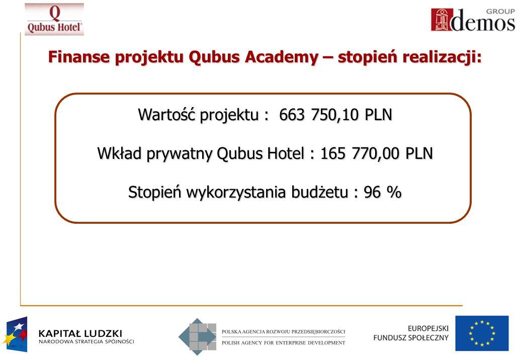 12 Finanse projektu Qubus Academy – stopień realizacji: Wartość projektu : 663 750,10 PLN Wkład prywatny Qubus Hotel : 165 770,00 PLN Stopień wykorzystania budżetu : 96 %