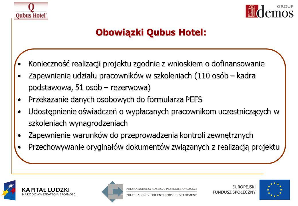 14 Obowiązki Qubus Hotel: Konieczność realizacji projektu zgodnie z wnioskiem o dofinansowanieKonieczność realizacji projektu zgodnie z wnioskiem o dofinansowanie Zapewnienie udziału pracowników w szkoleniach (110 osób – kadra podstawowa, 51 osób – rezerwowa)Zapewnienie udziału pracowników w szkoleniach (110 osób – kadra podstawowa, 51 osób – rezerwowa) Przekazanie danych osobowych do formularza PEFSPrzekazanie danych osobowych do formularza PEFS Udostępnienie oświadczeń o wypłacanych pracownikom uczestniczących w szkoleniach wynagrodzeniachUdostępnienie oświadczeń o wypłacanych pracownikom uczestniczących w szkoleniach wynagrodzeniach Zapewnienie warunków do przeprowadzenia kontroli zewnętrznychZapewnienie warunków do przeprowadzenia kontroli zewnętrznych Przechowywanie oryginałów dokumentów związanych z realizacją projektuPrzechowywanie oryginałów dokumentów związanych z realizacją projektu