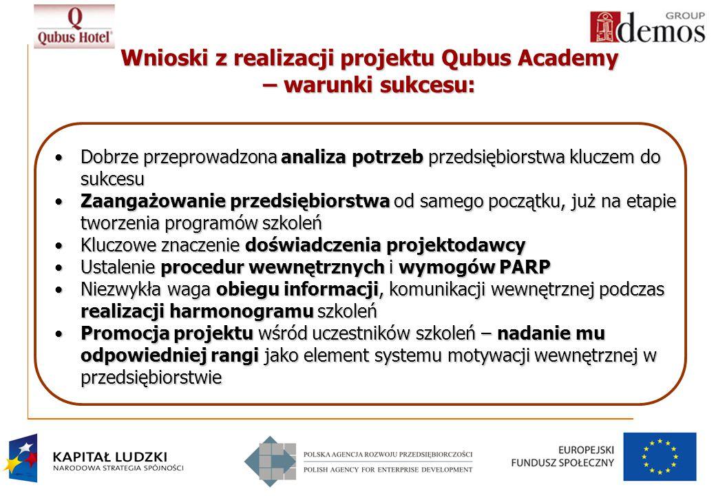 18 Wnioski z realizacji projektu Qubus Academy – warunki sukcesu: Dobrze przeprowadzona analiza potrzeb przedsiębiorstwa kluczem do sukcesuDobrze przeprowadzona analiza potrzeb przedsiębiorstwa kluczem do sukcesu Zaangażowanie przedsiębiorstwa od samego początku, już na etapie tworzenia programów szkoleńZaangażowanie przedsiębiorstwa od samego początku, już na etapie tworzenia programów szkoleń Kluczowe znaczenie doświadczenia projektodawcyKluczowe znaczenie doświadczenia projektodawcy Ustalenie procedur wewnętrznych i wymogów PARPUstalenie procedur wewnętrznych i wymogów PARP Niezwykła waga obiegu informacji, komunikacji wewnętrznej podczas realizacji harmonogramu szkoleńNiezwykła waga obiegu informacji, komunikacji wewnętrznej podczas realizacji harmonogramu szkoleń Promocja projektu wśród uczestników szkoleń – nadanie mu odpowiedniej rangi jako element systemu motywacji wewnętrznej w przedsiębiorstwiePromocja projektu wśród uczestników szkoleń – nadanie mu odpowiedniej rangi jako element systemu motywacji wewnętrznej w przedsiębiorstwie
