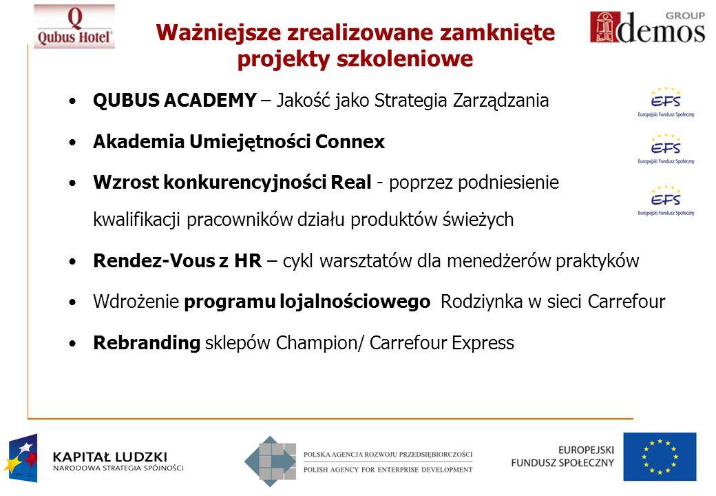 5 Ważniejsze zrealizowane zamknięte projekty szkoleniowe QUBUS ACADEMY – Jakość jako Strategia Zarządzania Akademia Umiejętności Connex Wzrost konkurencyjności Real - poprzez podniesienie kwalifikacji pracowników działu produktów świeżych Rendez-Vous z HR – cykl warsztatów dla menedżerów praktyków Wdrożenie programu lojalnościowego Rodziynka w sieci Carrefour Rebranding sklepów Champion/ Carrefour Express