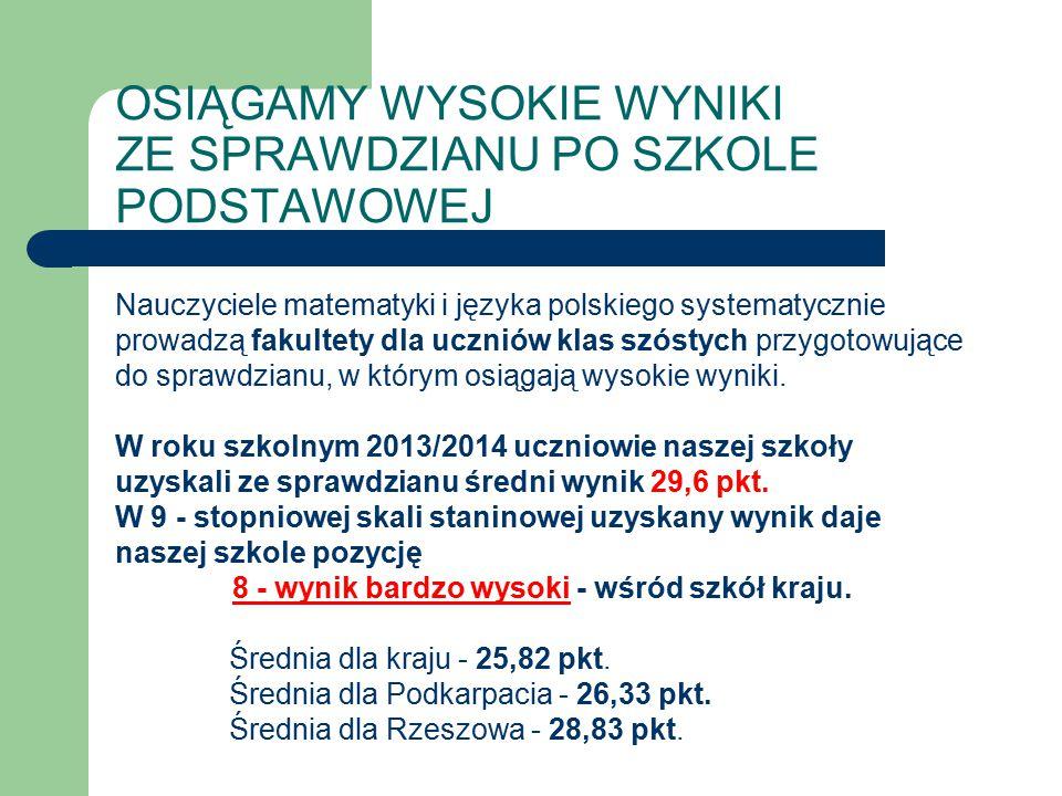 OSIĄGAMY WYSOKIE WYNIKI ZE SPRAWDZIANU PO SZKOLE PODSTAWOWEJ Nauczyciele matematyki i języka polskiego systematycznie prowadzą fakultety dla uczniów k