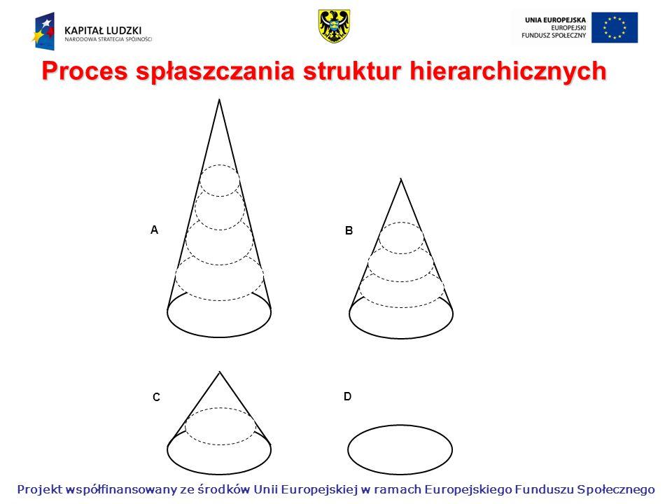 Projekt współfinansowany ze środków Unii Europejskiej w ramach Europejskiego Funduszu Społecznego D A B C Proces spłaszczania struktur hierarchicznych