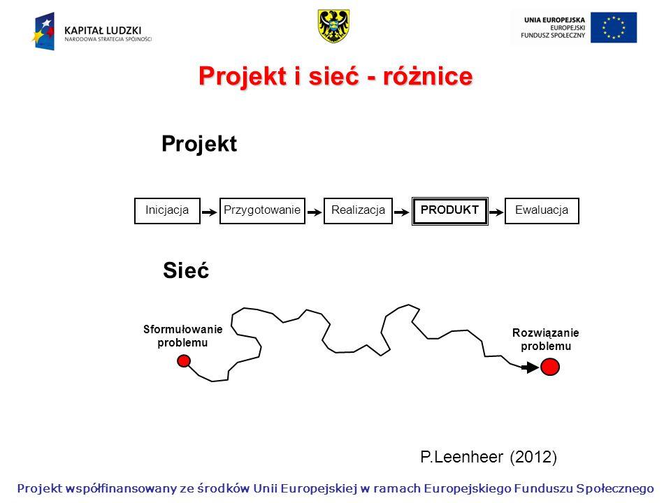 Projekt współfinansowany ze środków Unii Europejskiej w ramach Europejskiego Funduszu Społecznego InicjacjaPrzygotowanieRealizacja PRODUKT Ewaluacja Sformułowanie problemu Rozwiązanie problemu Projekt Sieć P.Leenheer (2012) Projekt i sieć - różnice