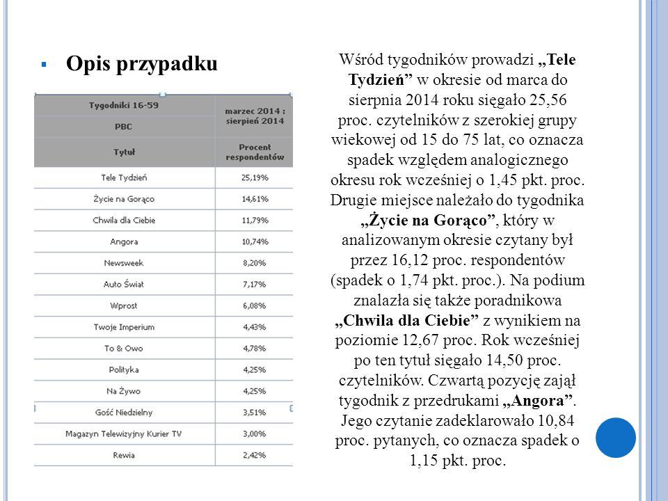 """ Opis przypadku Wśród tygodników prowadzi """"Tele Tydzień"""" w okresie od marca do sierpnia 2014 roku sięgało 25,56 proc. czytelników z szerokiej grupy w"""