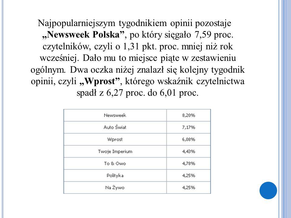 """Najpopularniejszym tygodnikiem opinii pozostaje """"Newsweek Polska"""", po który sięgało 7,59 proc. czytelników, czyli o 1,31 pkt. proc. mniej niż rok wcze"""