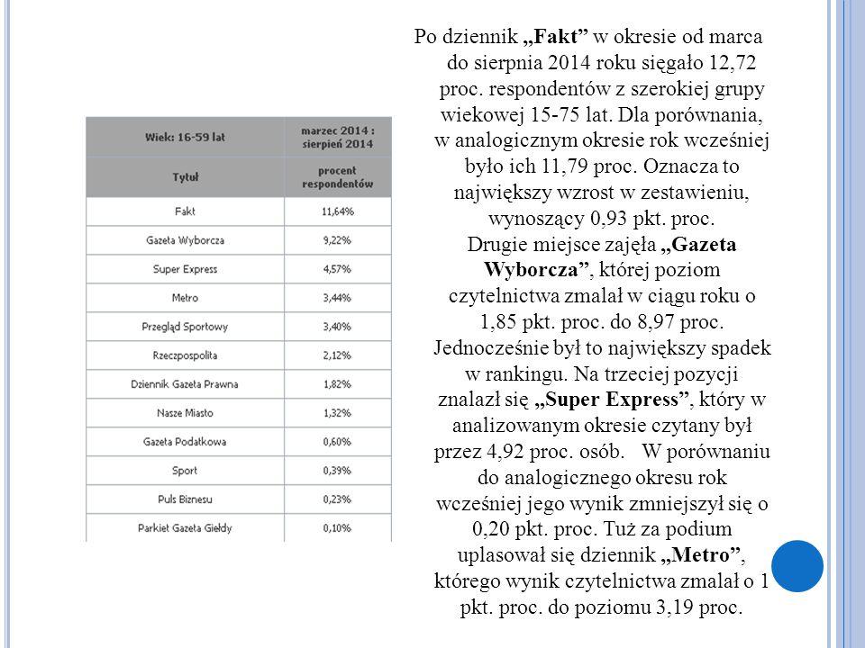 """Po dziennik """"Fakt"""" w okresie od marca do sierpnia 2014 roku sięgało 12,72 proc. respondentów z szerokiej grupy wiekowej 15-75 lat. Dla porównania, w a"""