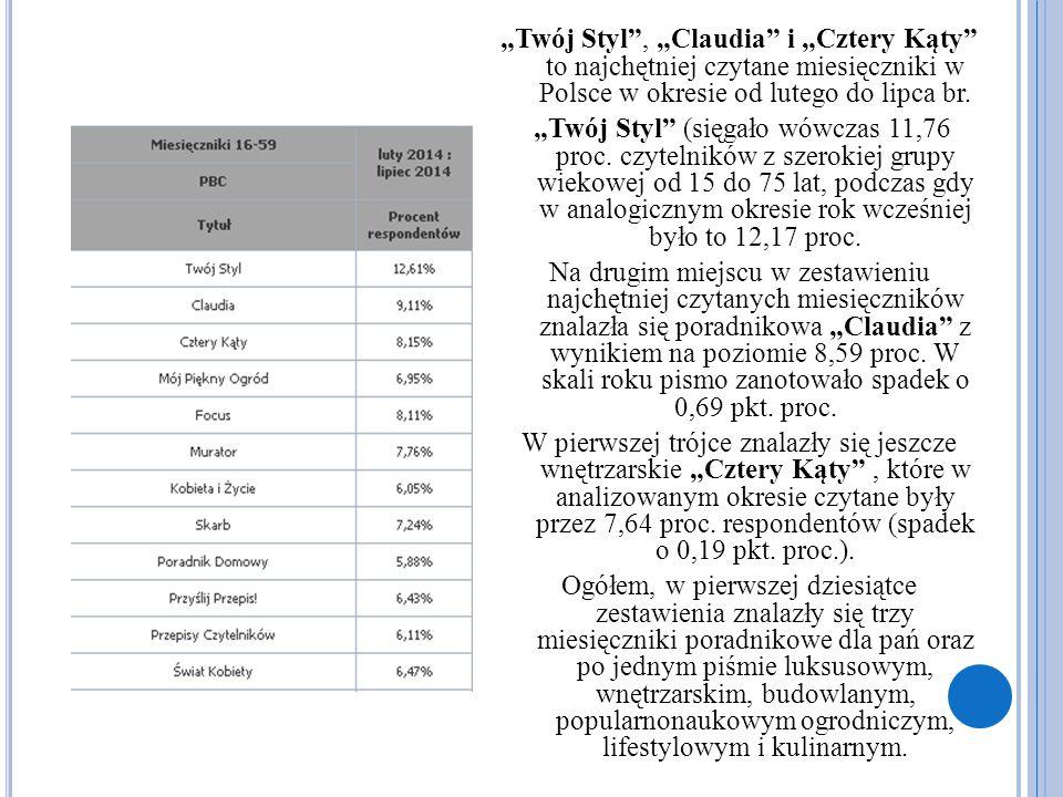 """""""Twój Styl , """"Claudia i """"Cztery Kąty to najchętniej czytane miesięczniki w Polsce w okresie od lutego do lipca br."""