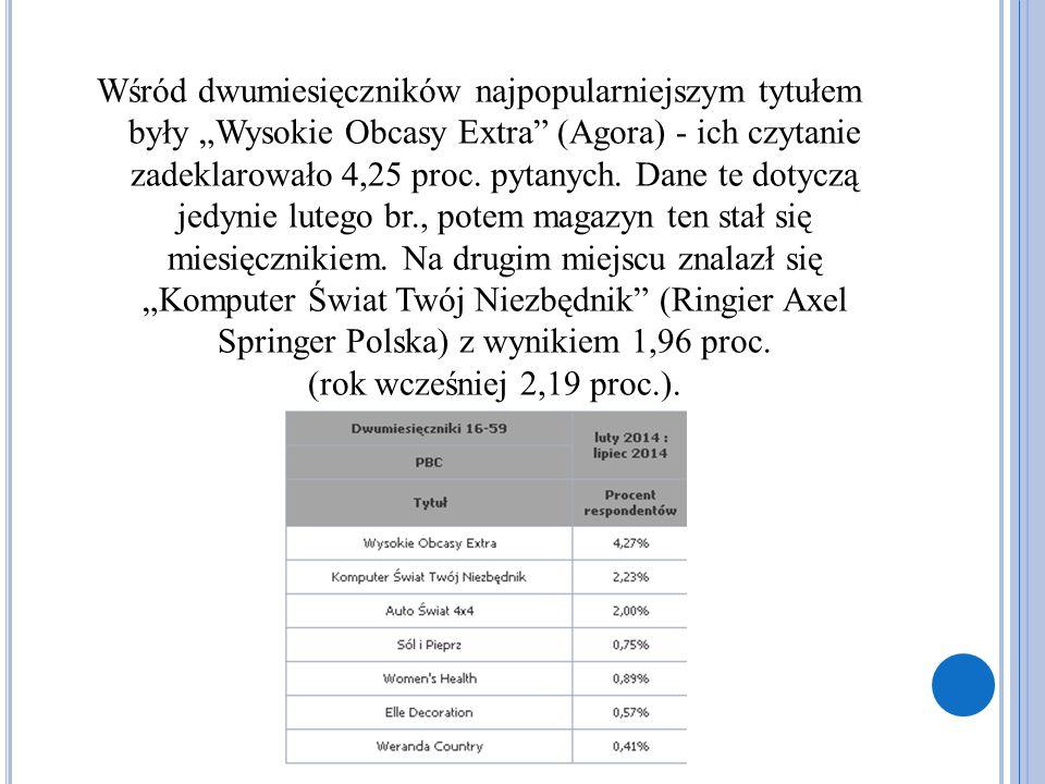 """Wśród dwumiesięczników najpopularniejszym tytułem były """"Wysokie Obcasy Extra (Agora) - ich czytanie zadeklarowało 4,25 proc."""