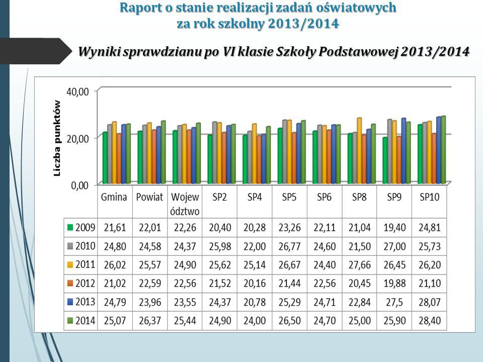 Raport o stanie realizacji zadań oświatowych za rok szkolny 2013/2014 Wyniki sprawdzianu po VI klasie Szkoły Podstawowej 2013/2014