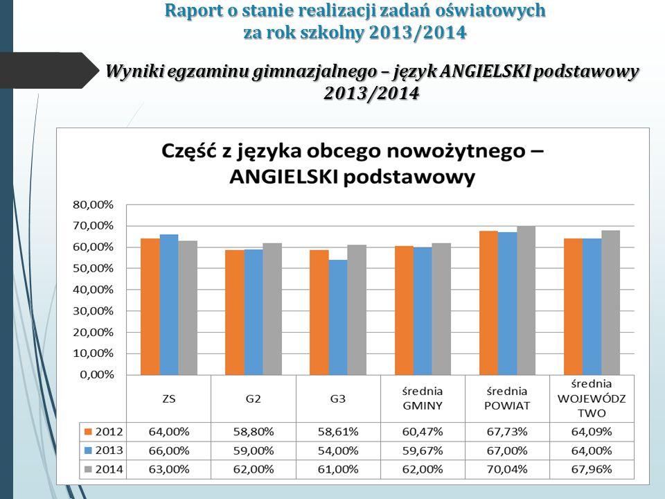 Raport o stanie realizacji zadań oświatowych za rok szkolny 2013/2014 Wyniki egzaminu gimnazjalnego – język ANGIELSKI podstawowy 2013/2014