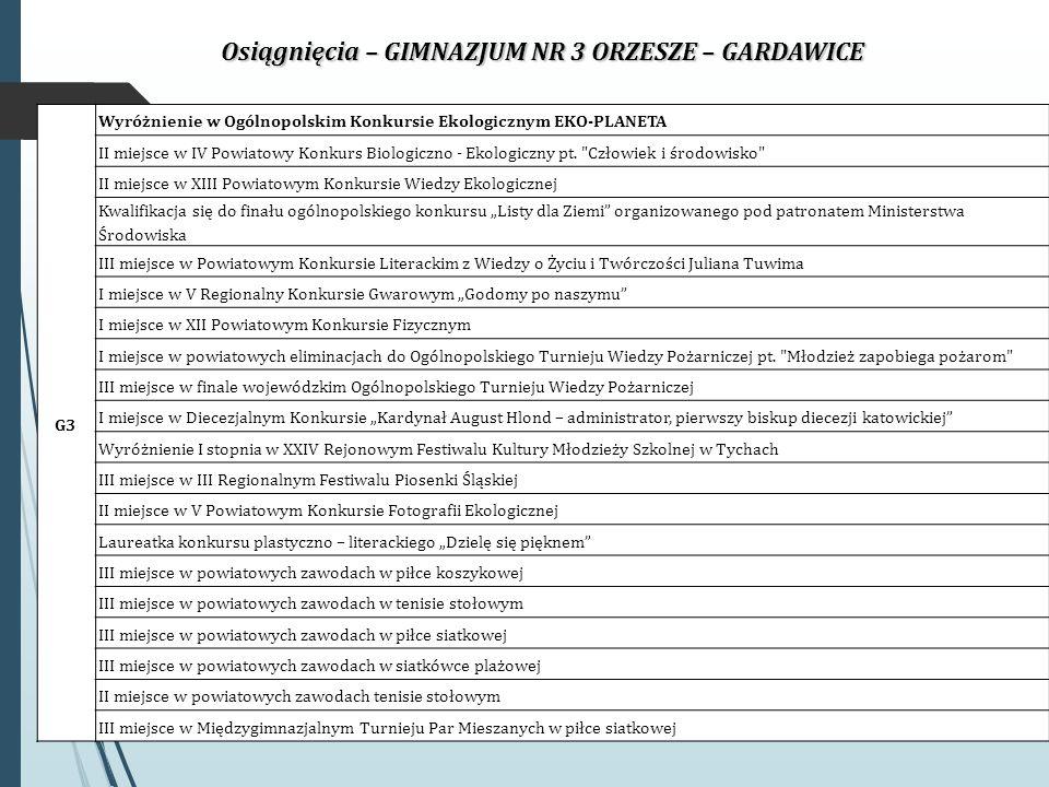 Osiągnięcia – GIMNAZJUM NR 3 ORZESZE – GARDAWICE G3 Wyróżnienie w Ogólnopolskim Konkursie Ekologicznym EKO-PLANETA II miejsce w IV Powiatowy Konkurs Biologiczno - Ekologiczny pt.