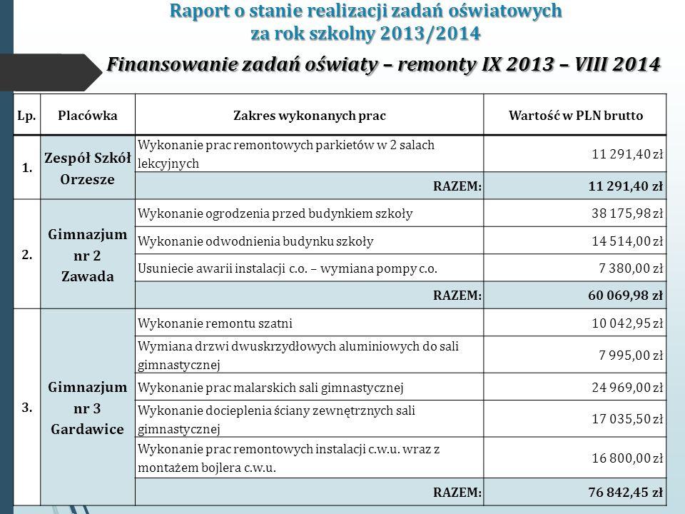 Raport o stanie realizacji zadań oświatowych za rok szkolny 2013/2014 Finansowanie zadań oświaty – remonty IX 2013 – VIII 2014 Lp.PlacówkaZakres wykonanych prac Wartość w PLN brutto 1.
