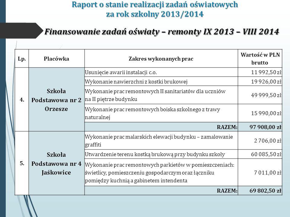 Raport o stanie realizacji zadań oświatowych za rok szkolny 2013/2014 Finansowanie zadań oświaty – remonty IX 2013 – VIII 2014 Lp.PlacówkaZakres wykonanych prac Wartość w PLN brutto 4.