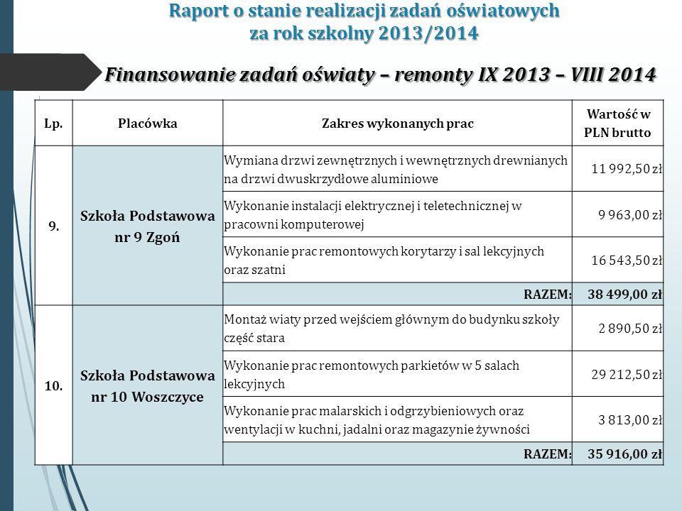 Raport o stanie realizacji zadań oświatowych za rok szkolny 2013/2014 Finansowanie zadań oświaty – remonty IX 2013 – VIII 2014 Lp.PlacówkaZakres wykonanych prac Wartość w PLN brutto 9.