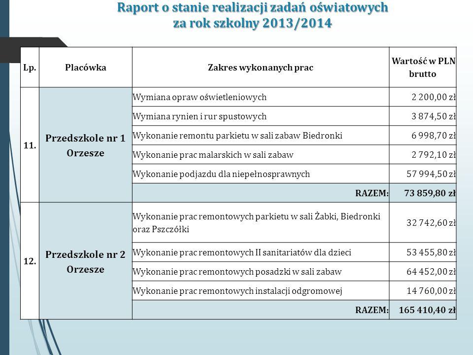 Raport o stanie realizacji zadań oświatowych za rok szkolny 2013/2014 Lp.PlacówkaZakres wykonanych prac Wartość w PLN brutto 11.