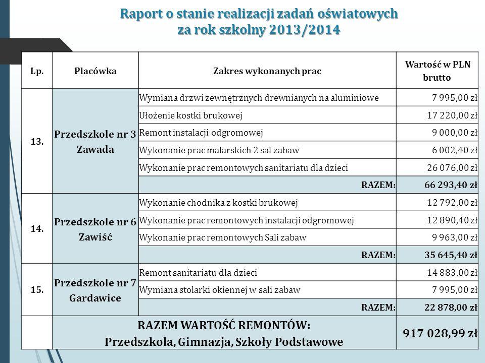 Raport o stanie realizacji zadań oświatowych za rok szkolny 2013/2014 Lp.PlacówkaZakres wykonanych prac Wartość w PLN brutto 13.