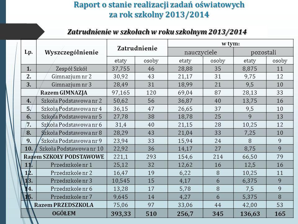 Raport o stanie realizacji zadań oświatowych za rok szkolny 2013/2014 Zatrudnienie w szkołach w roku szkolnym 2013/2014 Lp.