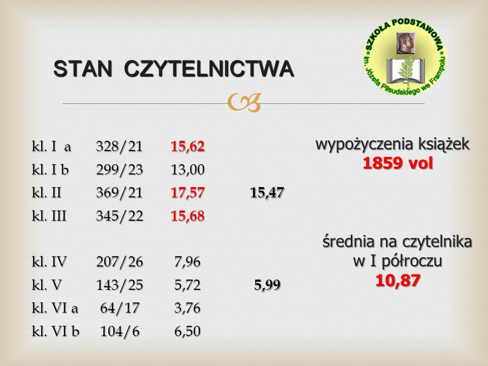  STAN CZYTELNICTWA wypożyczenia książek 1859 vol średnia na czytelnika w I półroczu 10,87 kl.