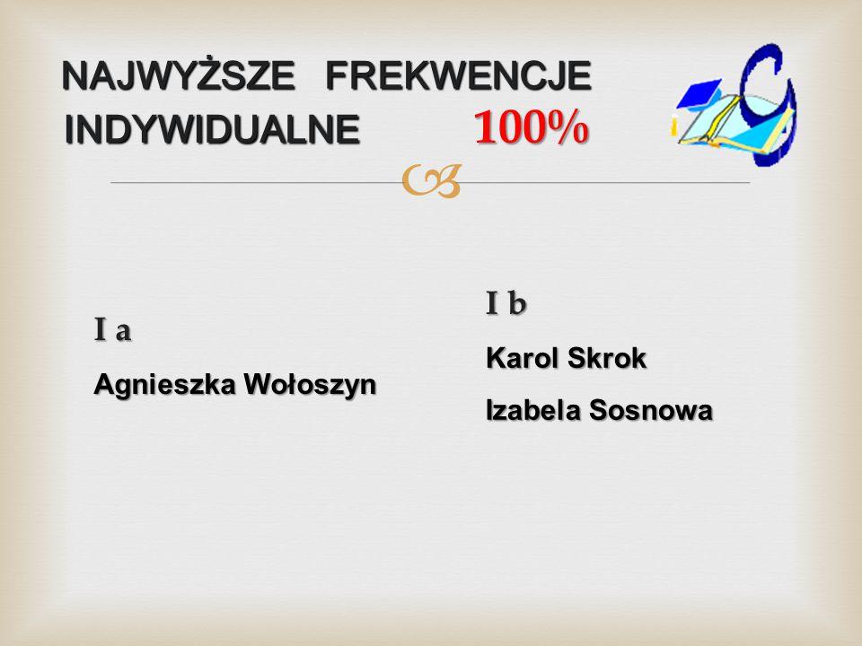  NAJWYŻSZE FREKWENCJE INDYWIDUALNE 100% I a Agnieszka Wołoszyn I b Karol Skrok Izabela Sosnowa