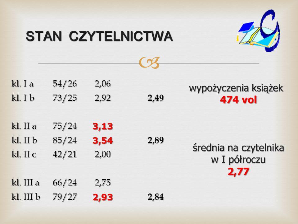  STAN CZYTELNICTWA kl.I a 54/262,06 kl. I b 73/252,922,49 kl.
