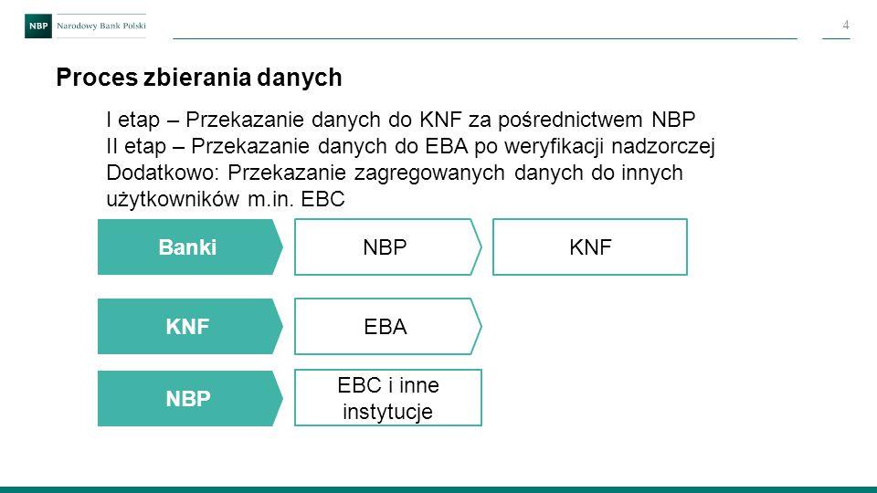 Proces zbierania danych 4 Banki NBP KNF EBA I etap – Przekazanie danych do KNF za pośrednictwem NBP II etap – Przekazanie danych do EBA po weryfikacji