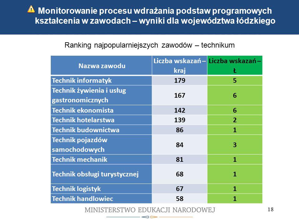 Kwalifikacyjne kursy zawodowe Indywidualne ścieżki kształcenia 18 Monitorowanie procesu wdrażania podstaw programowych kształcenia w zawodach – wyniki