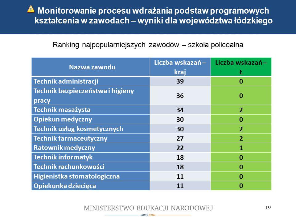 Kwalifikacyjne kursy zawodowe Indywidualne ścieżki kształcenia 19 Monitorowanie procesu wdrażania podstaw programowych kształcenia w zawodach – wyniki