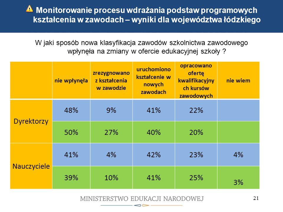 Kwalifikacyjne kursy zawodowe Indywidualne ścieżki kształcenia 21 Monitorowanie procesu wdrażania podstaw programowych kształcenia w zawodach – wyniki