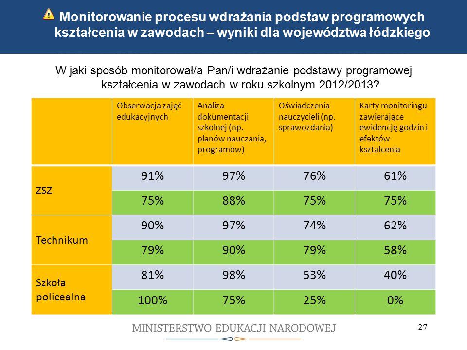 Kwalifikacyjne kursy zawodowe Indywidualne ścieżki kształcenia 27 Monitorowanie procesu wdrażania podstaw programowych kształcenia w zawodach – wyniki