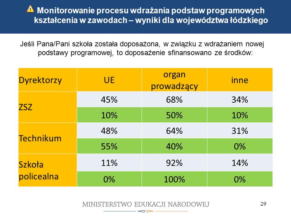Kwalifikacyjne kursy zawodowe Indywidualne ścieżki kształcenia 29 Monitorowanie procesu wdrażania podstaw programowych kształcenia w zawodach – wyniki dla województwa łódzkiego Jeśli Pana/Pani szkoła została doposażona, w związku z wdrażaniem nowej podstawy programowej, to doposażenie sfinansowano ze środków: DyrektorzyUE organ prowadzący inne ZSZ 45%68%34% 10%50%10% Technikum 48%64%31% 55%40%0% Szkoła policealna 11%92%14% 0%100%0%