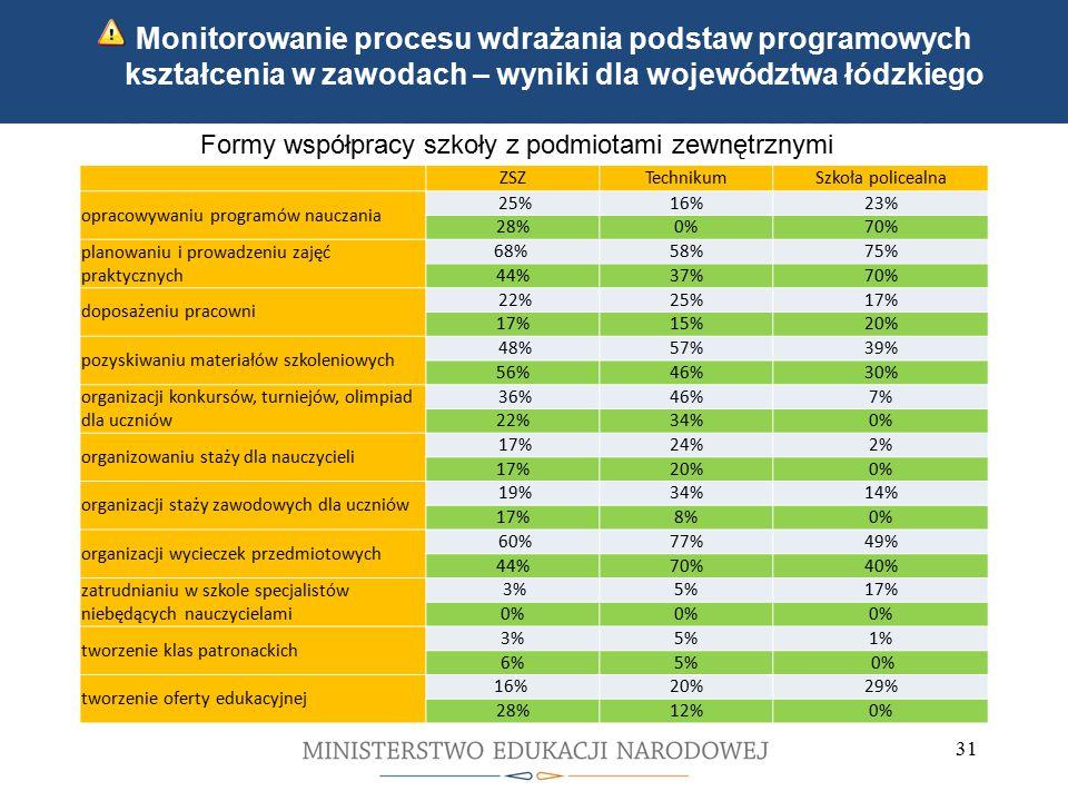 Kwalifikacyjne kursy zawodowe Indywidualne ścieżki kształcenia 31 Monitorowanie procesu wdrażania podstaw programowych kształcenia w zawodach – wyniki dla województwa łódzkiego Formy współpracy szkoły z podmiotami zewnętrznymi ZSZTechnikumSzkoła policealna opracowywaniu programów nauczania 25%16%23% 28%0%70% planowaniu i prowadzeniu zajęć praktycznych 68% 58%75% 44%37%70% doposażeniu pracowni 22%25%17% 15%20% pozyskiwaniu materiałów szkoleniowych 48%57%39% 56%46%30% organizacji konkursów, turniejów, olimpiad dla uczniów 36%46%7% 22%34%0% organizowaniu staży dla nauczycieli 17%24%2% 17%20%0% organizacji staży zawodowych dla uczniów 19%34%14% 17%8%0% organizacji wycieczek przedmiotowych 60%77%49% 44%70%40% zatrudnianiu w szkole specjalistów niebędących nauczycielami 3%5%17% 0% tworzenie klas patronackich 3%5%1% 6%5% 0% tworzenie oferty edukacyjnej 16% 20%29% 28%12%0%