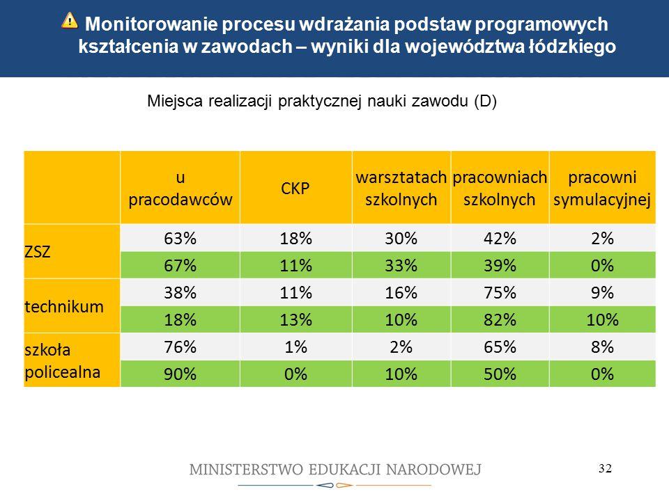 Kwalifikacyjne kursy zawodowe Indywidualne ścieżki kształcenia 32 Monitorowanie procesu wdrażania podstaw programowych kształcenia w zawodach – wyniki dla województwa łódzkiego Miejsca realizacji praktycznej nauki zawodu (D) u pracodawców CKP warsztatach szkolnych pracowniach szkolnych pracowni symulacyjnej ZSZ 63%18%30%42%2% 67%11%33%39%0% technikum 38%11%16%75%9% 18%13%10%82%10% szkoła policealna 76%1%2%65%8% 90%0%10%50%0%