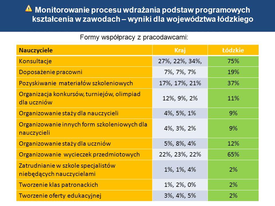 Kwalifikacyjne kursy zawodowe Indywidualne ścieżki kształcenia 34 Monitorowanie procesu wdrażania podstaw programowych kształcenia w zawodach – wyniki dla województwa łódzkiego Formy współpracy z pracodawcami: NauczycieleKrajŁódzkie Konsultacje27%, 22%, 34%,75% Doposażenie pracowni7%, 7%, 7%19% Pozyskiwanie materiałów szkoleniowych17%, 17%, 21%37% Organizacja konkursów, turniejów, olimpiad dla uczniów 12%, 9%, 2%11% Organizowanie staży dla nauczycieli4%, 5%, 1%9% Organizowanie innych form szkoleniowych dla nauczycieli 4%, 3%, 2%9% Organizowanie staży dla uczniów5%, 8%, 4%12% Organizowanie wycieczek przedmiotowych22%, 23%, 22%65% Zatrudnianie w szkole specjalistów niebędących nauczycielami 1%, 1%, 4%2% Tworzenie klas patronackich1%, 2%, 0%2% Tworzenie oferty edukacyjnej3%, 4%, 5%2%