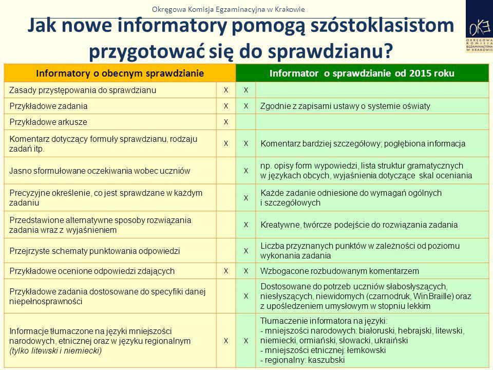 Okręgowa Komisja Egzaminacyjna w Krakowie Jak nowe informatory pomogą szóstoklasistom przygotować się do sprawdzianu? 46 Informatory o obecnym sprawdz