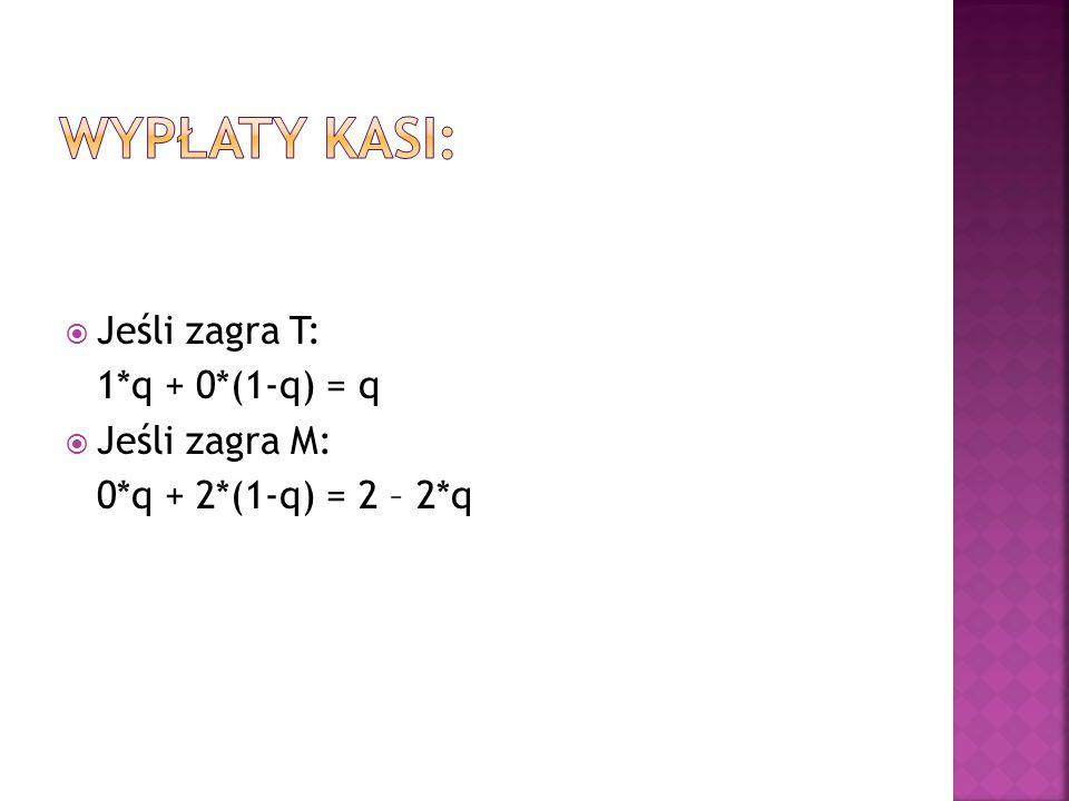  Jeśli zagra T: 1*q + 0*(1-q) = q  Jeśli zagra M: 0*q + 2*(1-q) = 2 – 2*q