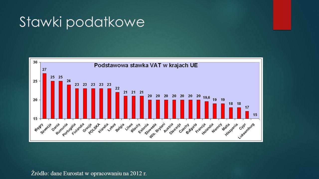 Stawki podatkowe Źródło: dane Eurostat w opracowaniu na 2012 r.