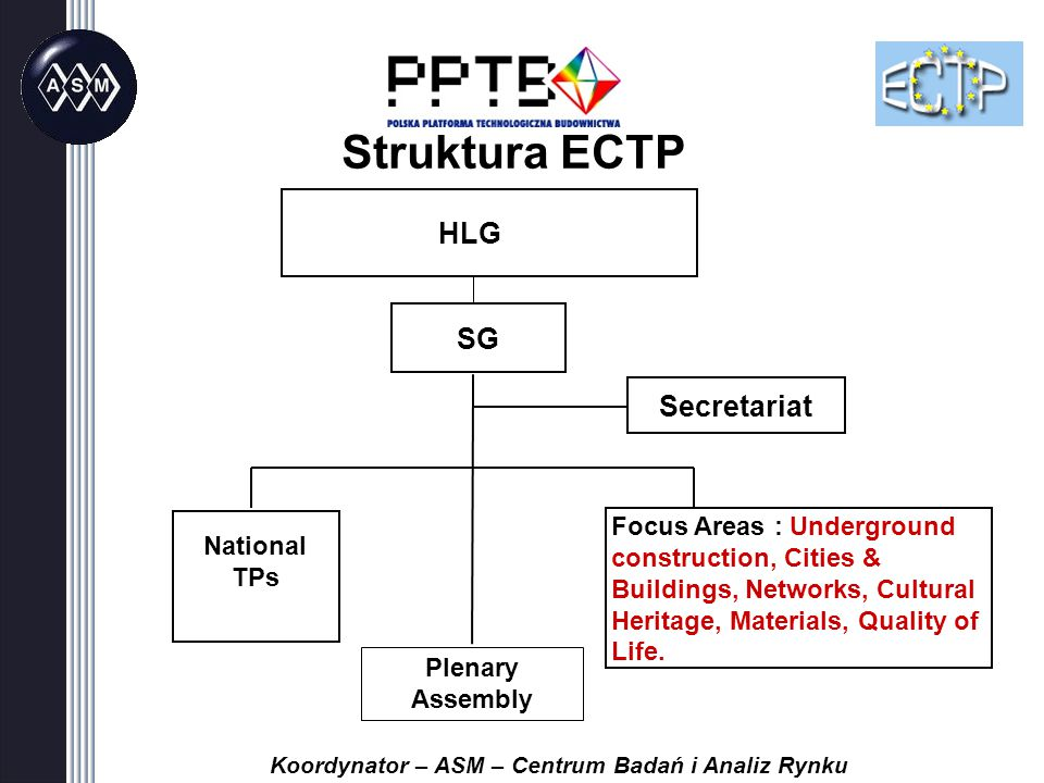 Struktura ECTP Secretariat SG National TPs Focus Areas : Underground construction, Cities & Buildings, Networks, Cultural Heritage, Materials, Quality of Life.