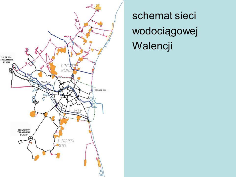 schemat sieci wodociągowej Walencji