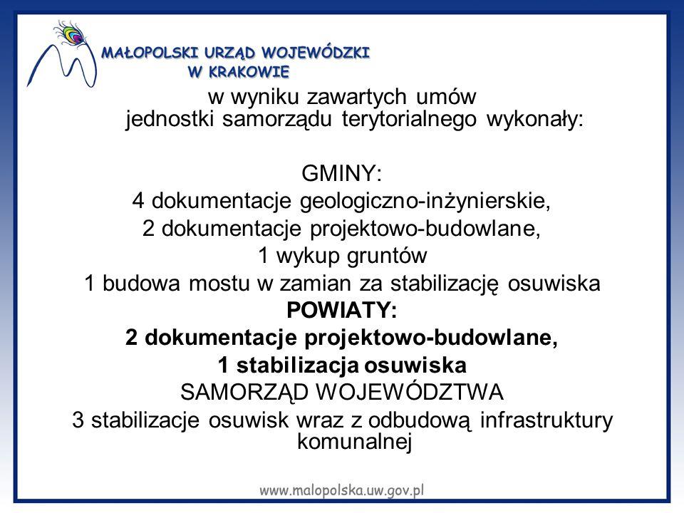 w wyniku zawartych umów jednostki samorządu terytorialnego wykonały: GMINY: 4 dokumentacje geologiczno-inżynierskie, 2 dokumentacje projektowo-budowlane, 1 wykup gruntów 1 budowa mostu w zamian za stabilizację osuwiska POWIATY: 2 dokumentacje projektowo-budowlane, 1 stabilizacja osuwiska SAMORZĄD WOJEWÓDZTWA 3 stabilizacje osuwisk wraz z odbudową infrastruktury komunalnej