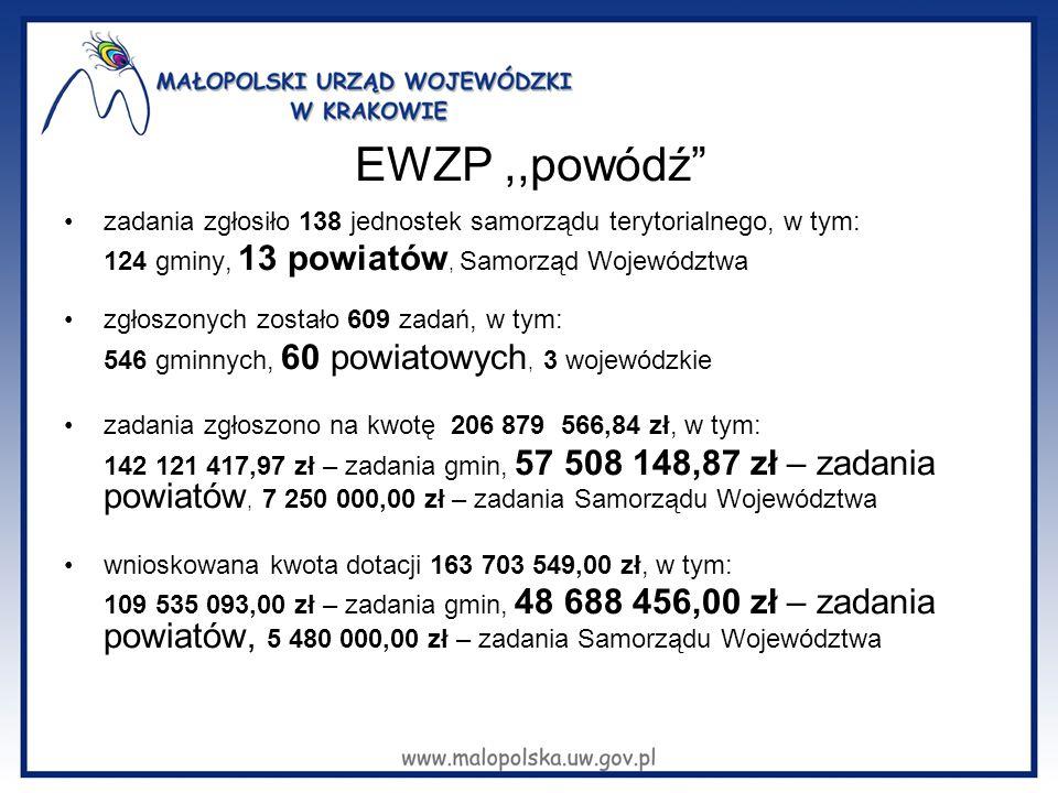 EWZP,,powódź zadania zgłosiło 138 jednostek samorządu terytorialnego, w tym: 124 gminy, 13 powiatów, Samorząd Województwa zgłoszonych zostało 609 zadań, w tym: 546 gminnych, 60 powiatowych, 3 wojewódzkie zadania zgłoszono na kwotę 206 879 566,84 zł, w tym: 142 121 417,97 zł – zadania gmin, 57 508 148,87 zł – zadania powiatów, 7 250 000,00 zł – zadania Samorządu Województwa wnioskowana kwota dotacji 163 703 549,00 zł, w tym: 109 535 093,00 zł – zadania gmin, 48 688 456,00 zł – zadania powiatów, 5 480 000,00 zł – zadania Samorządu Województwa