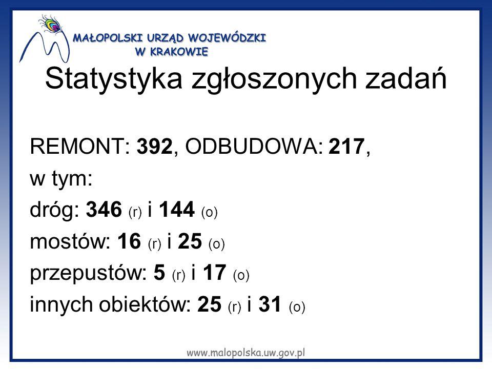 Statystyka zgłoszonych zadań REMONT: 392, ODBUDOWA: 217, w tym: dróg: 346 (r) i 144 (o) mostów: 16 (r) i 25 (o) przepustów: 5 (r) i 17 (o) innych obiektów: 25 (r) i 31 (o)