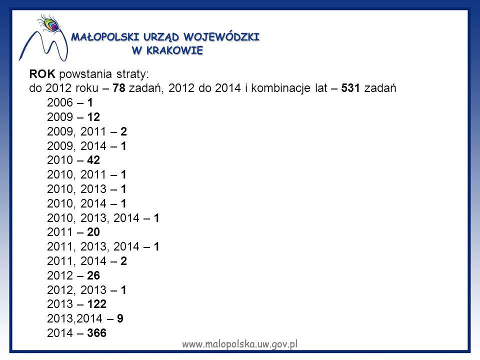 ROK powstania straty: do 2012 roku – 78 zadań, 2012 do 2014 i kombinacje lat – 531 zadań 2006 – 1 2009 – 12 2009, 2011 – 2 2009, 2014 – 1 2010 – 42 2010, 2011 – 1 2010, 2013 – 1 2010, 2014 – 1 2010, 2013, 2014 – 1 2011 – 20 2011, 2013, 2014 – 1 2011, 2014 – 2 2012 – 26 2012, 2013 – 1 2013 – 122 2013,2014 – 9 2014 – 366
